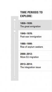 timeline-nav-period