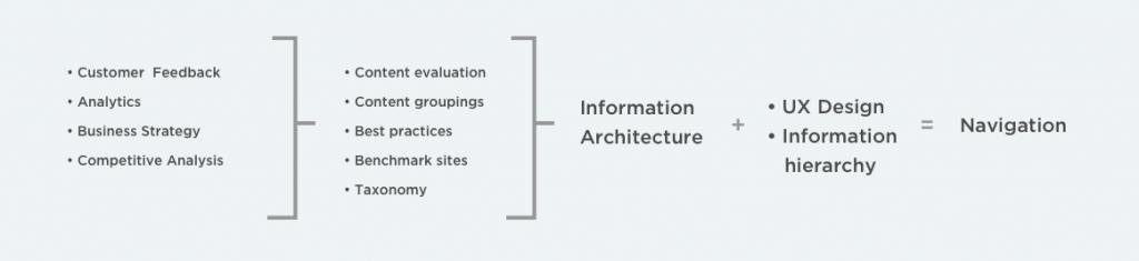 IA-diagram